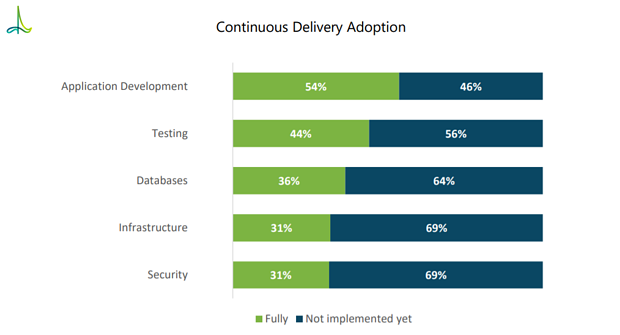 Continuous Deliver Automation Adoption Status.png