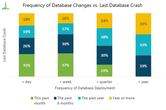 Frequency of Database Changes vs. Last Database Crash.png