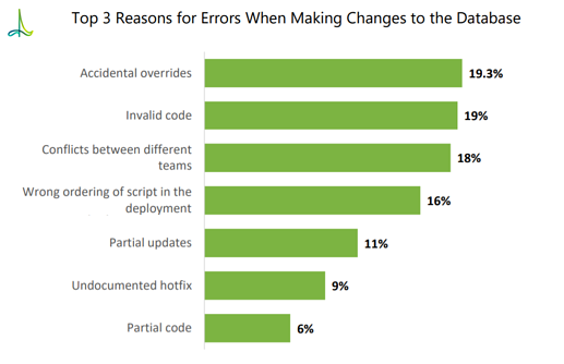 Top 3 Reasons for Errors When Making Changes to the Database.png