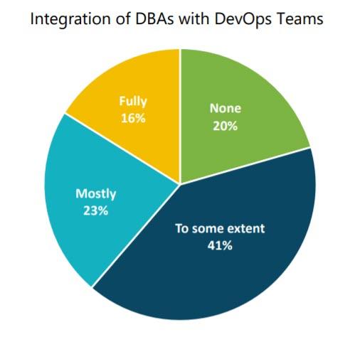 database design bad practice no communication DBAs and DevOps