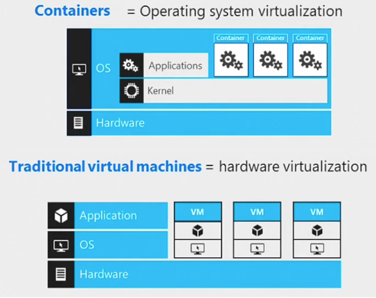 Containers Vs Traditional Virtual Machines