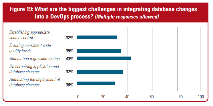 DevOps Integration Survey