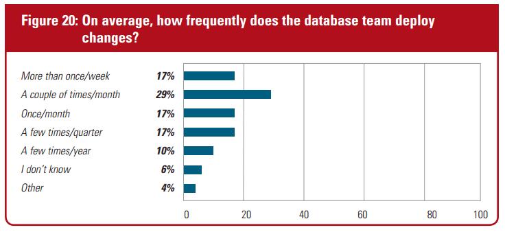 Database Changes Survey