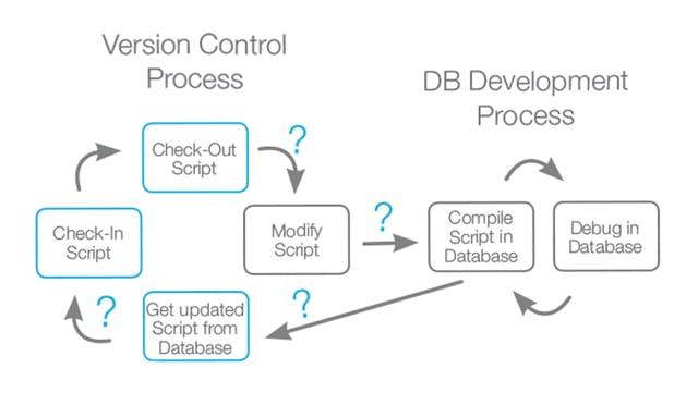 Database Development Process