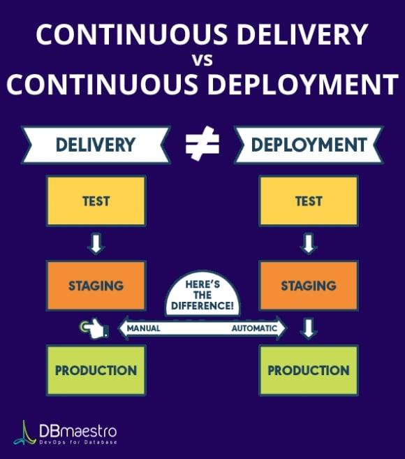 Internal-Blog-2-Continuous-Integration-vs-Continuous-Delivery-(CICD)-vs-Deployment