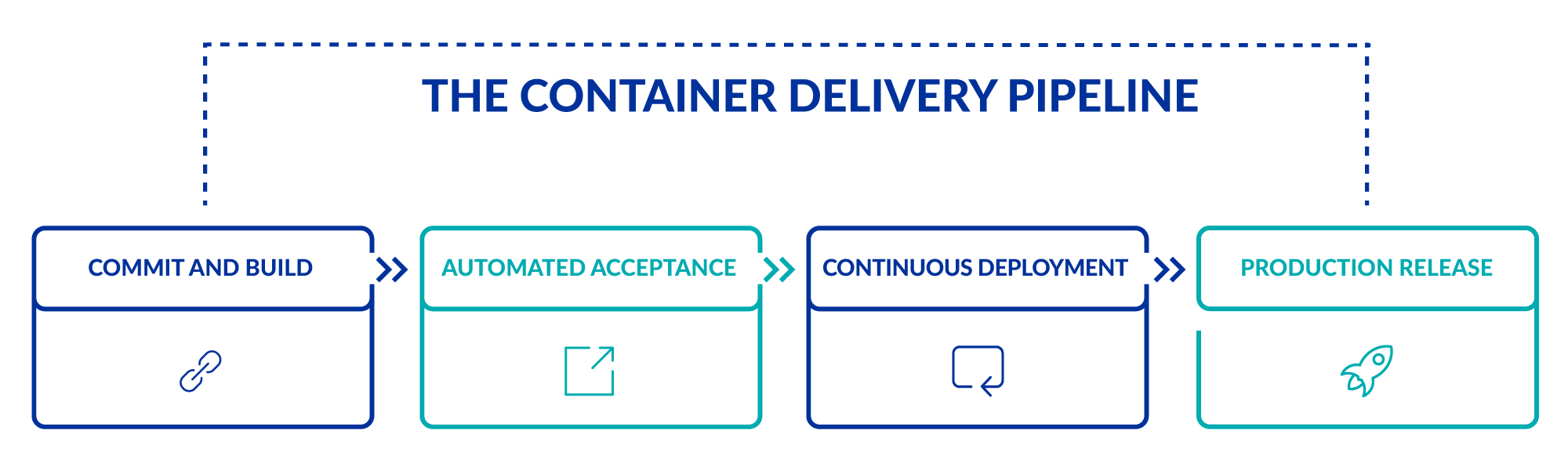 chart-Container-delivery-pipeline