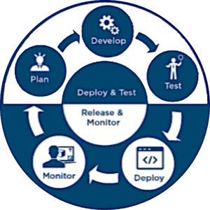 continuous-delivery-cycle-speed