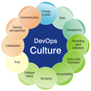 devops-principles-culture-in-the-release
