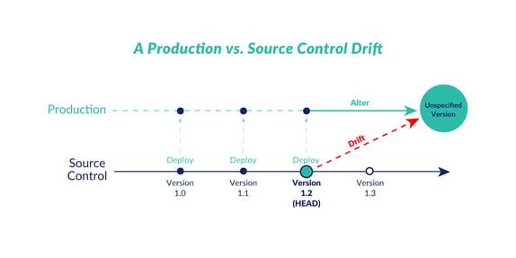 procudtion-vs-source-control
