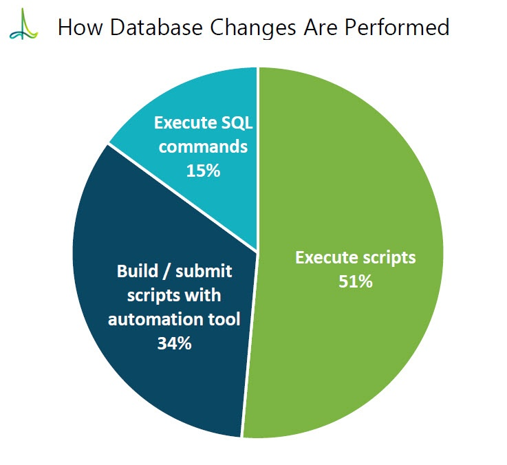 How Database Changes are Performed.jpg