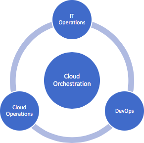 Cloud_Orchestration_1