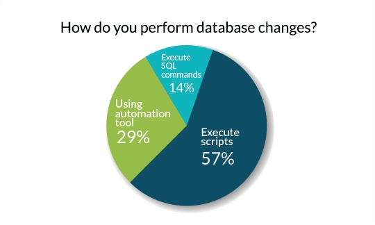 How Do You Perform database changes