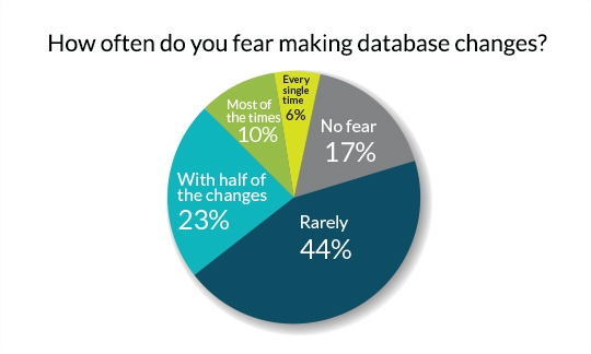 How Often do you fear making database changes