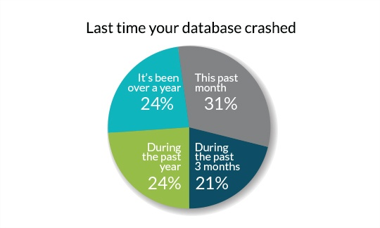 Last Time your database crashed