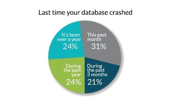 Last Time your database crashed